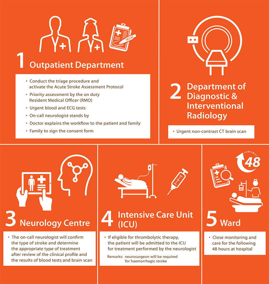 Acute Stroke Activation Programme (ASAP) | Hong Kong Sanatorium